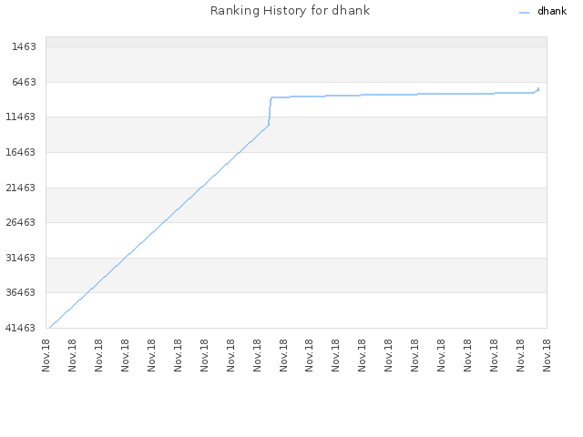 Ranking History for dhank