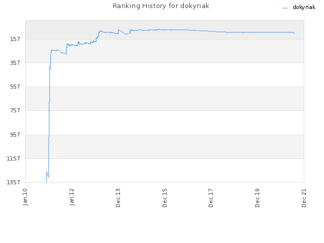Ranking History for dokyriak