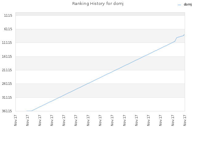 Ranking History for domj