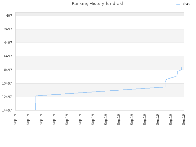 Ranking History for drakl