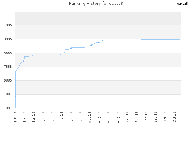 Ranking History for ducta8