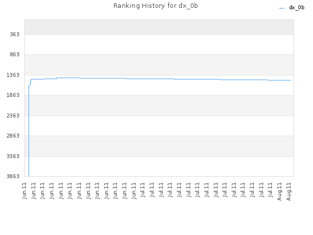 Ranking History for dx_0b