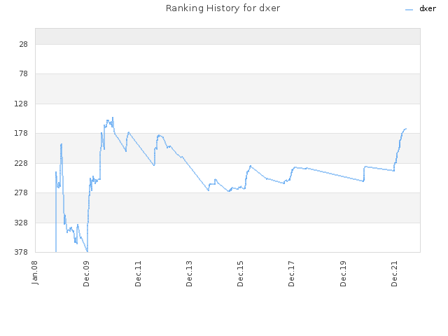 Ranking History for dxer
