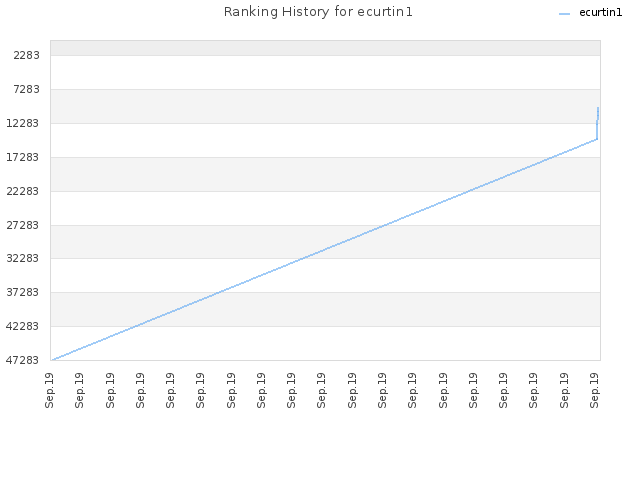 Ranking History for ecurtin1