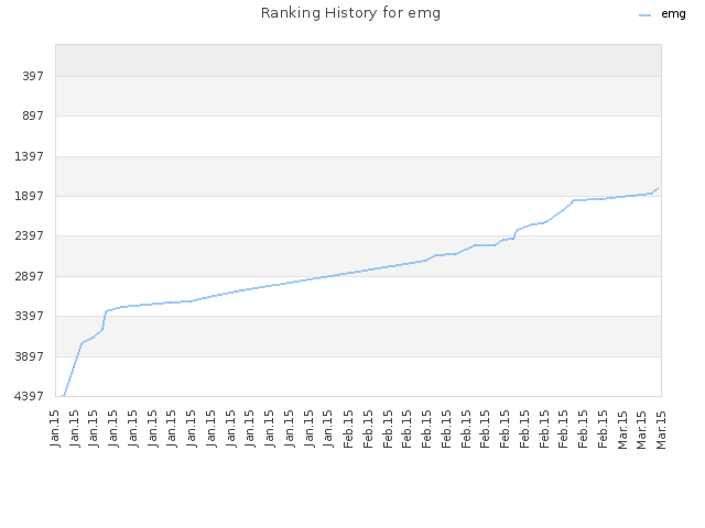 Ranking History for emg