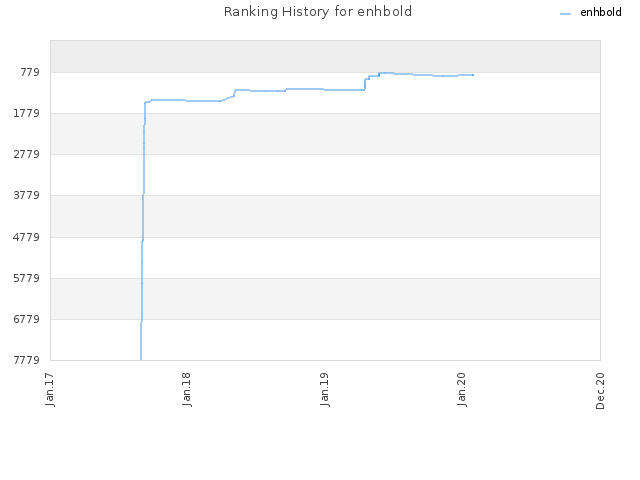 Ranking History for enhbold
