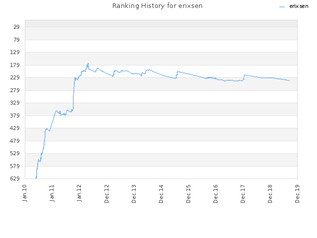 Ranking History for erixsen