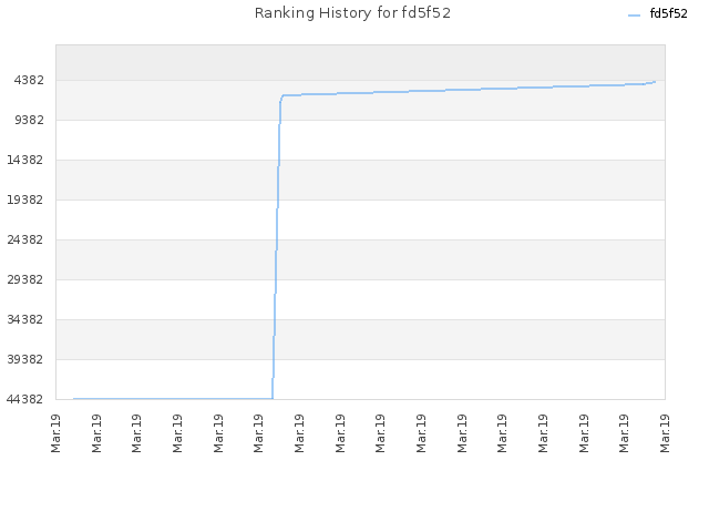 Ranking History for fd5f52