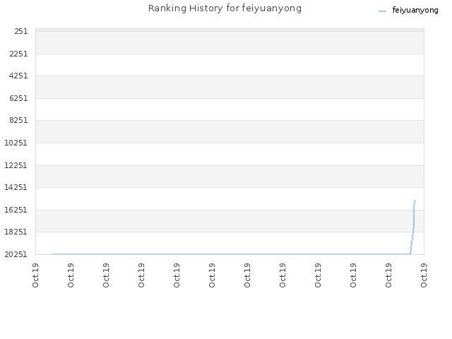 Ranking History for feiyuanyong