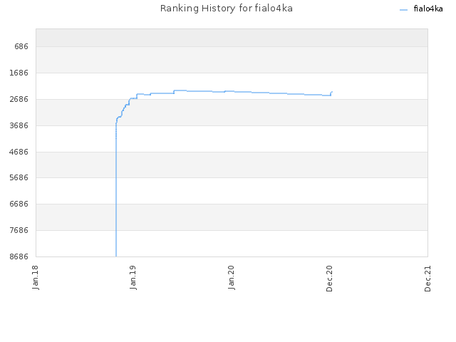 Ranking History for fialo4ka