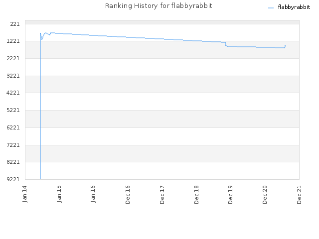 Ranking History for flabbyrabbit