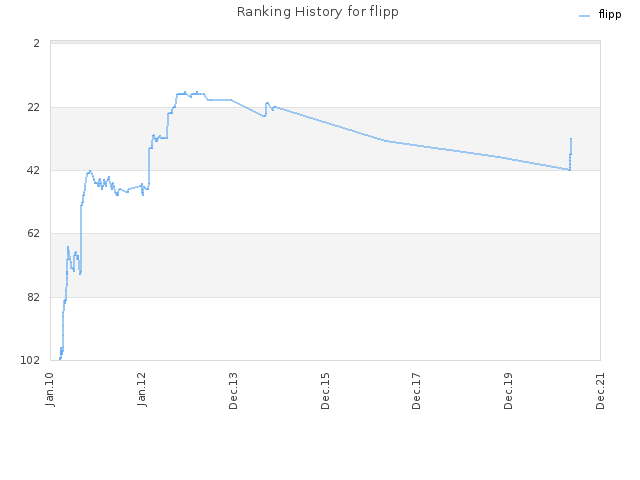 Ranking History for flipp