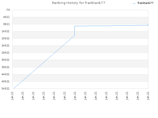 Ranking History for franktank77