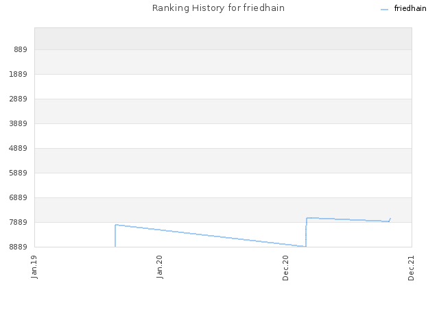 Ranking History for friedhain
