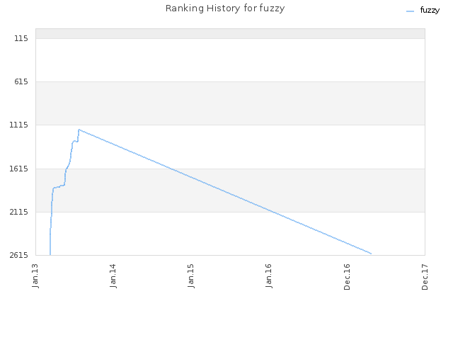 Ranking History for fuzzy