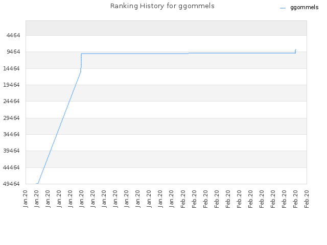 Ranking History for ggommels