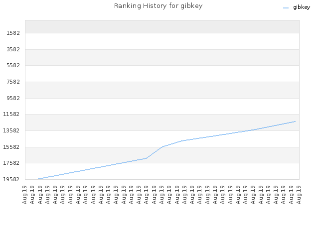 Ranking History for gibkey