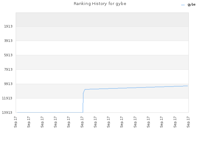 Ranking History for gybe