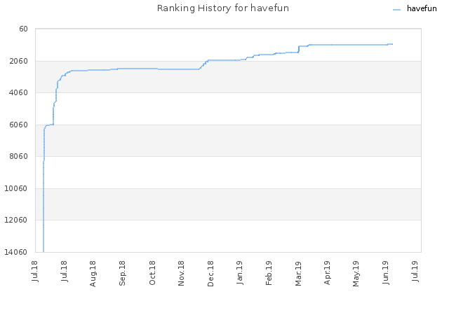 Ranking History for havefun