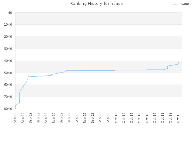 Ranking History for hcase