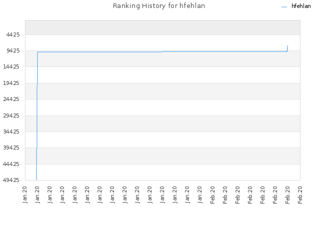 Ranking History for hfehlan