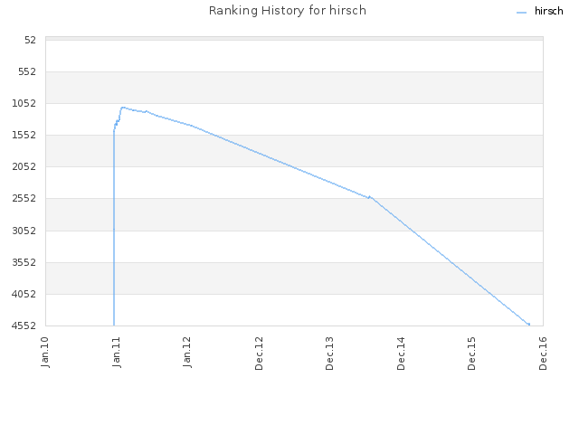 Ranking History for hirsch