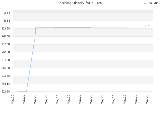 Ranking History for hliu209