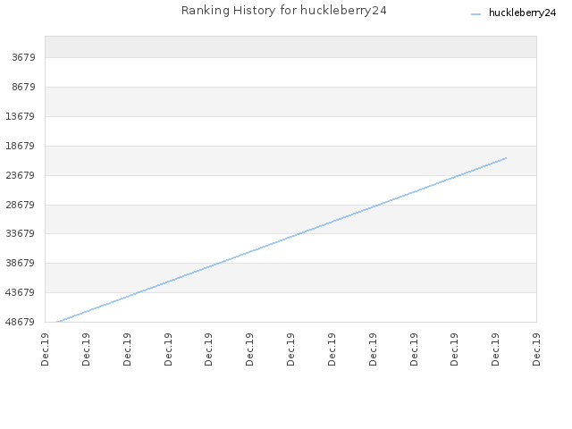 Ranking History for huckleberry24