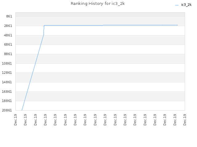 Ranking History for ic3_2k