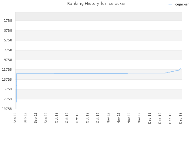 Ranking History for icejacker