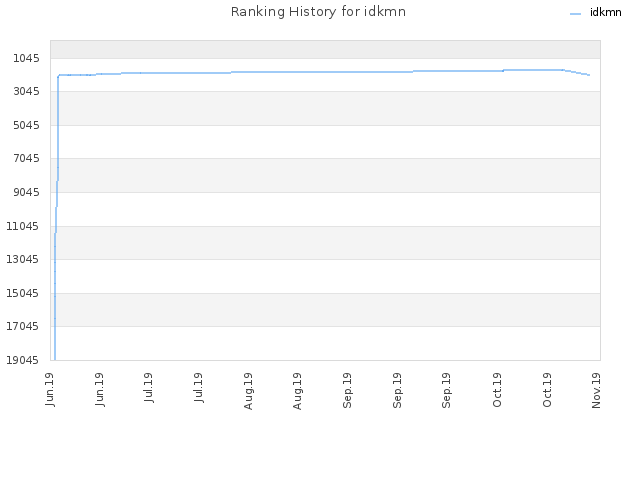 Ranking History for idkmn