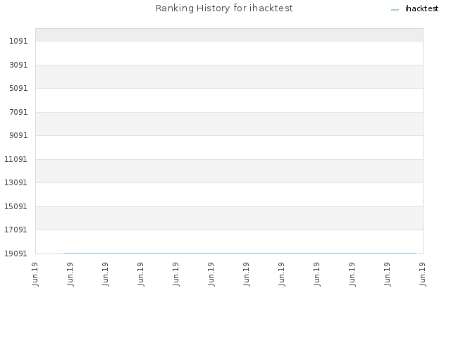Ranking History for ihacktest