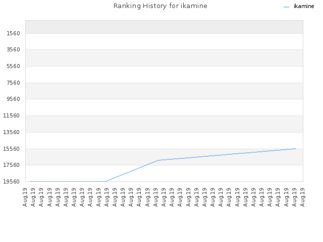 Ranking History for ikamine