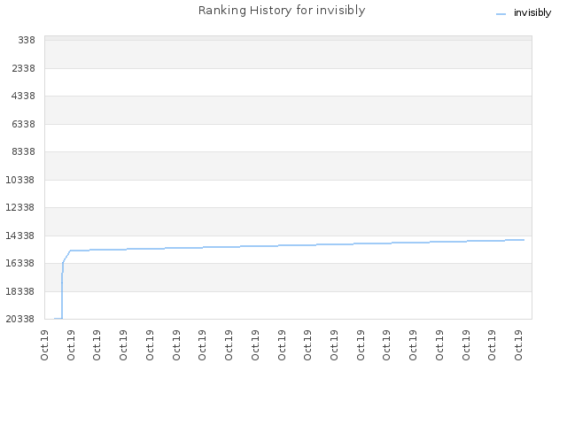 Ranking History for invisibly