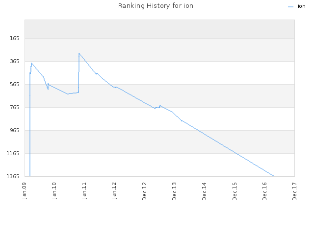 Ranking History for ion