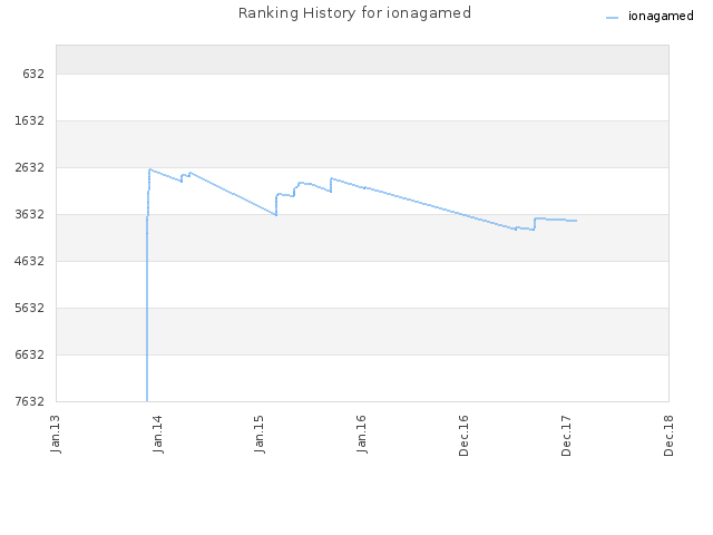 Ranking History for ionagamed