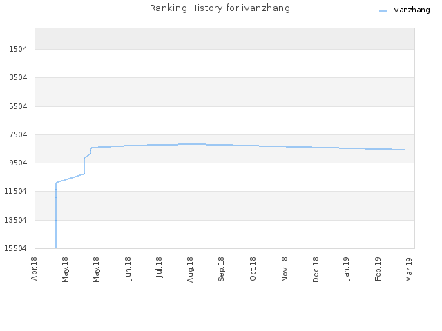 Ranking History for ivanzhang