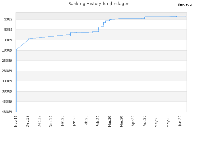 Ranking History for jhndagon