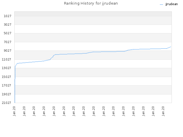 Ranking History for jjrudean