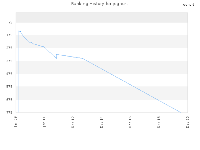 Ranking History for joghurt
