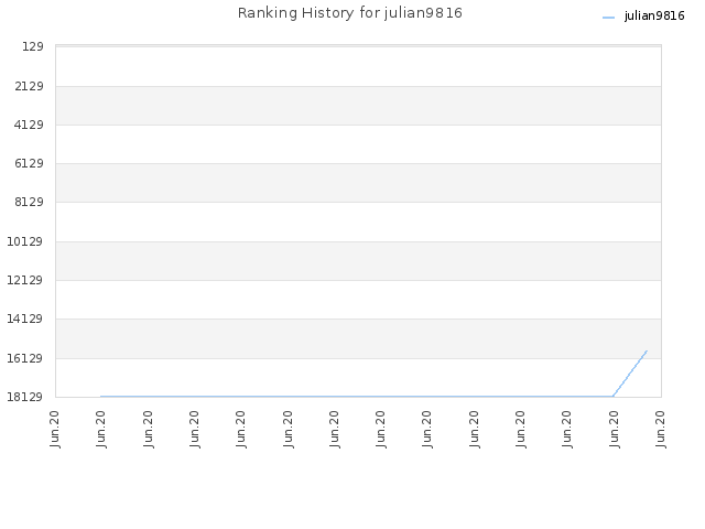 Ranking History for julian9816