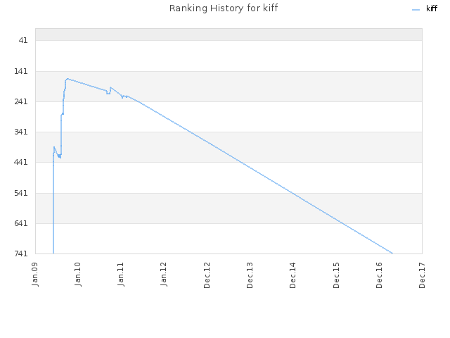 Ranking History for kiff