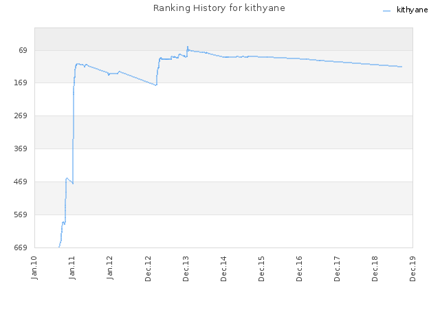 Ranking History for kithyane