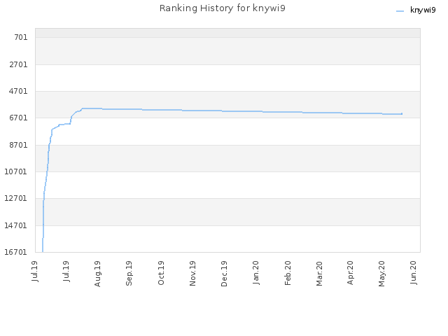 Ranking History for knywi9