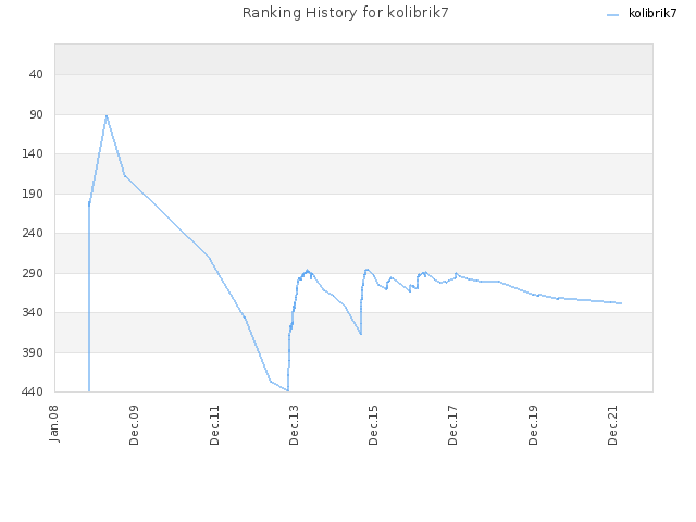 Ranking History for kolibrik7