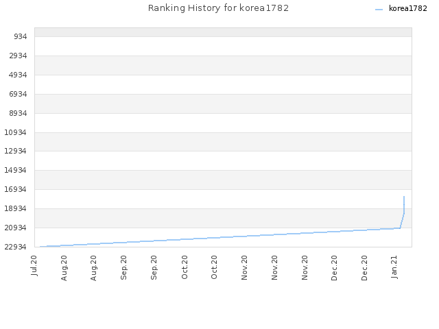 Ranking History for korea1782