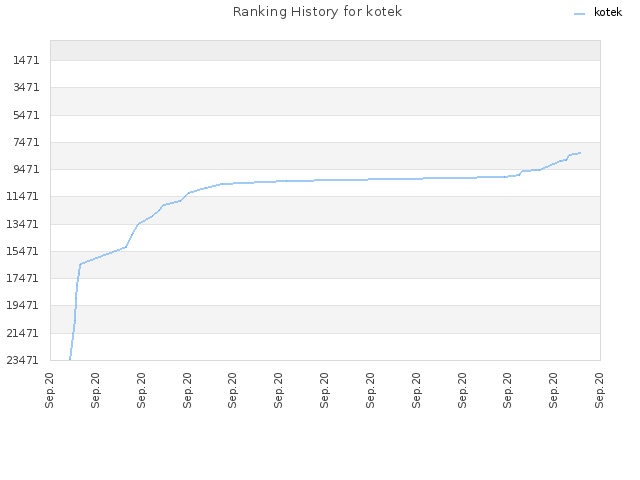 Ranking History for kotek