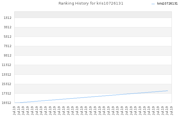 Ranking History for kris10726131