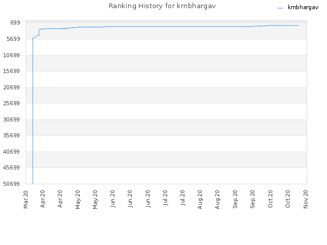Ranking History for krnbhargav