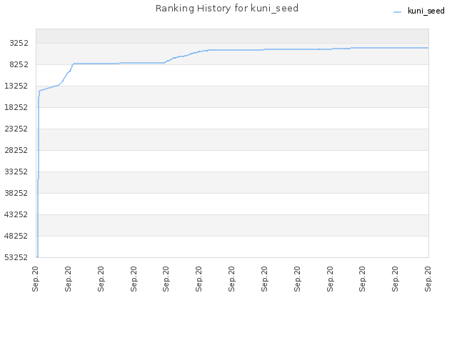 Ranking History for kuni_seed